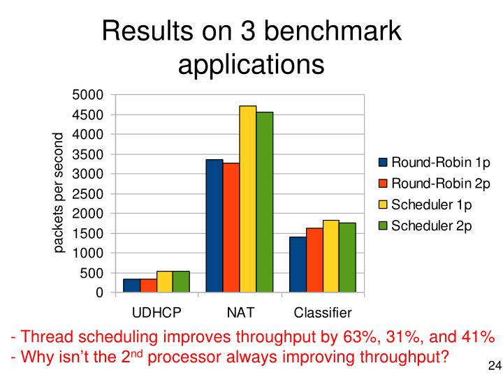 Results on 3 benchmark applications