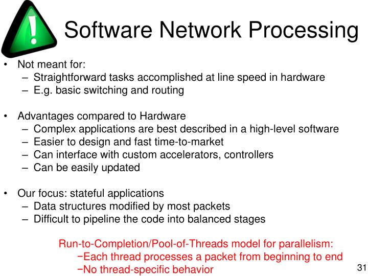 Software Network Processing