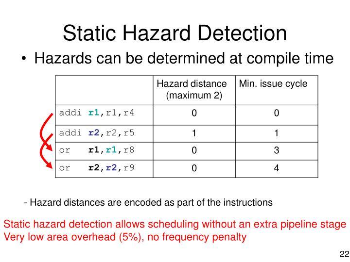 Static Hazard Detection