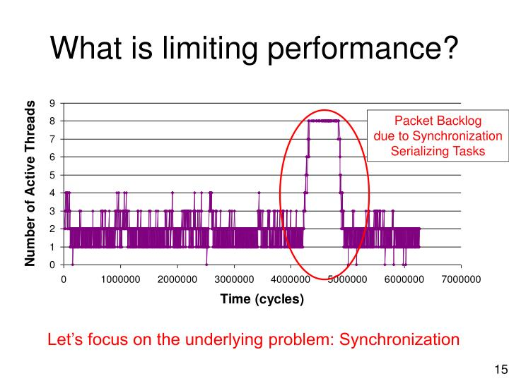 What is limiting performance?