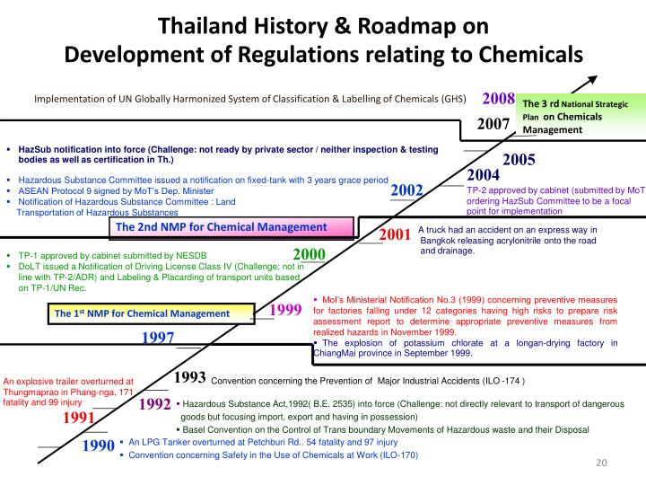 Thailand History & Roadmap on