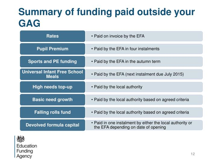 Summary of funding paid outside your GAG