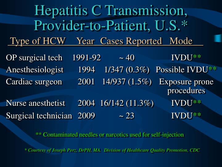 Hepatitis C Transmission