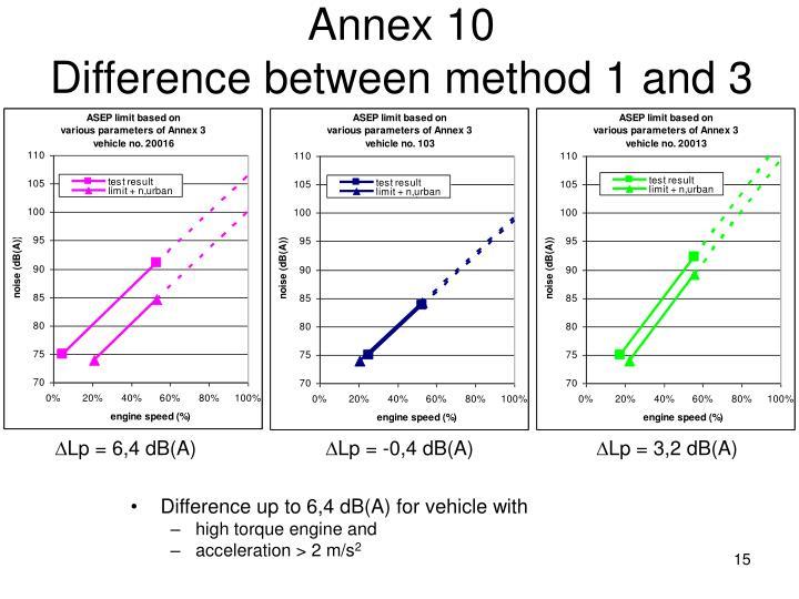 Annex 10