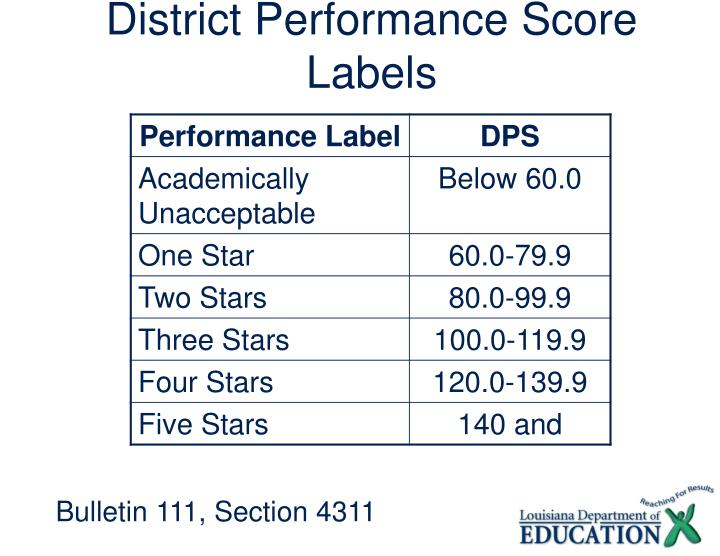 District Performance Score Labels