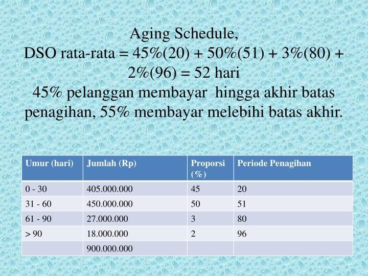 Aging Schedule,