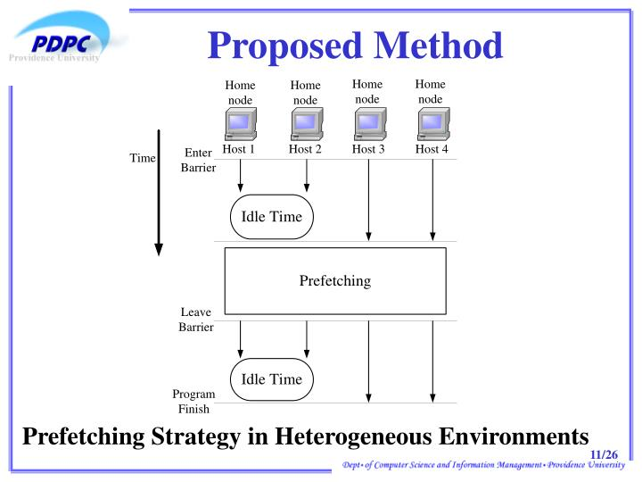 Proposed Method