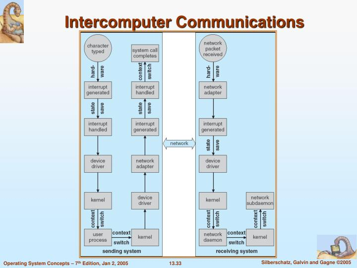 Intercomputer Communications