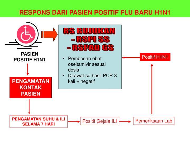 RESPONS DARI PASIEN POSITIF FLU BARU H1N1