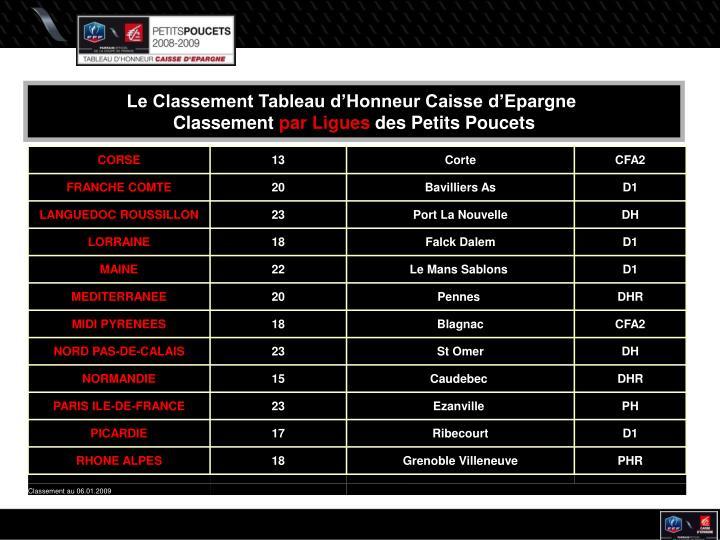 Le Classement Tableau d'Honneur Caisse d'Epargne