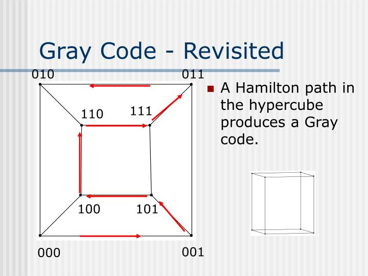 Gray Code - Revisited
