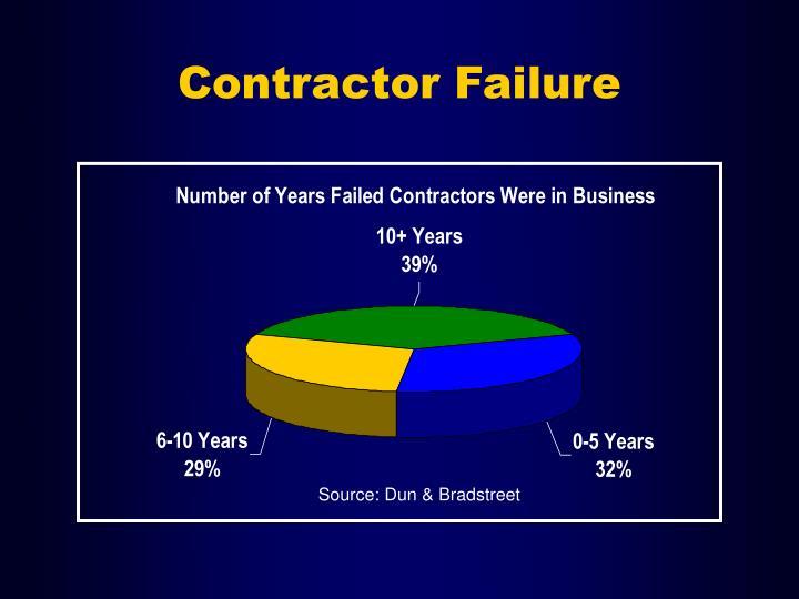 Contractor Failure