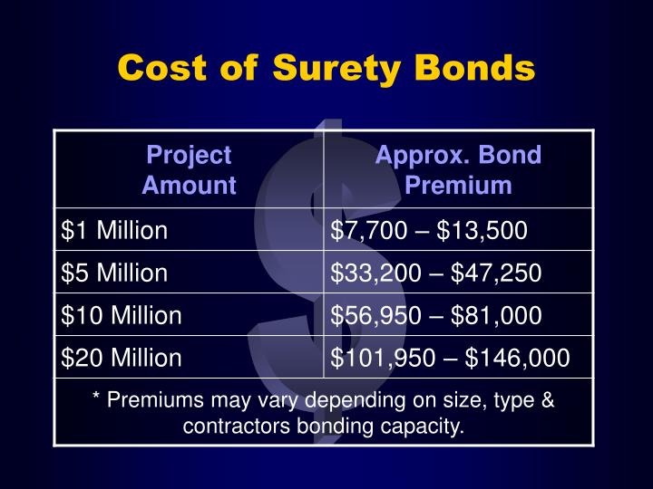 Cost of Surety Bonds