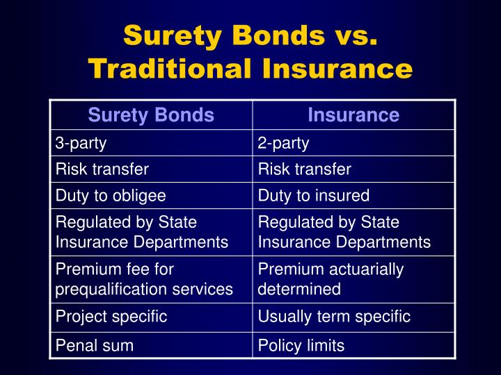 Surety Bonds vs. Traditional Insurance