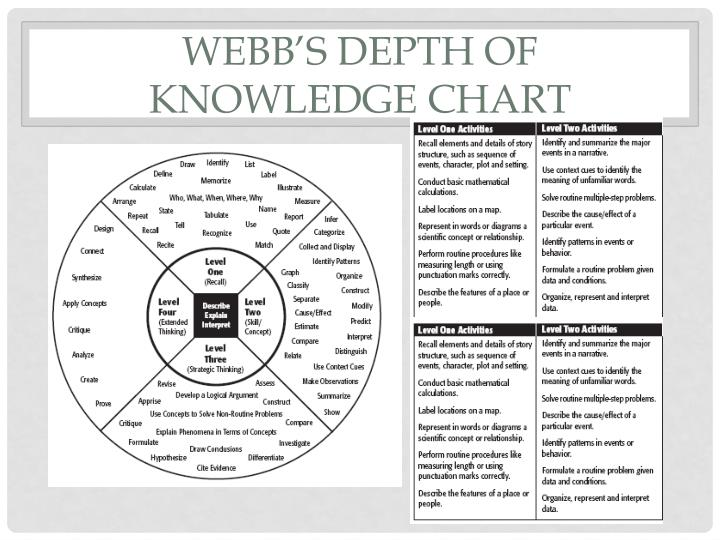 Webb's Depth of Knowledge Chart
