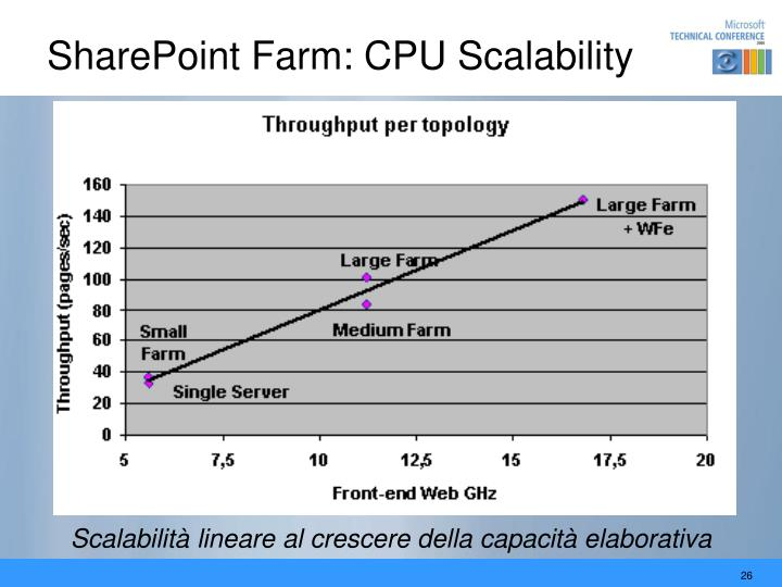 SharePoint Farm: CPU Scalability
