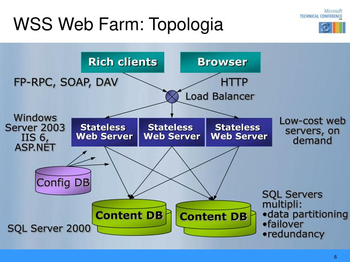 WSS Web Farm: Topologia