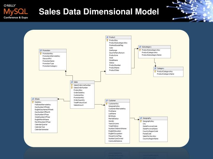 Sales Data Dimensional Model