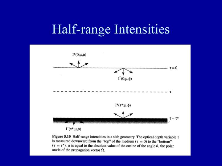 Half-range Intensities