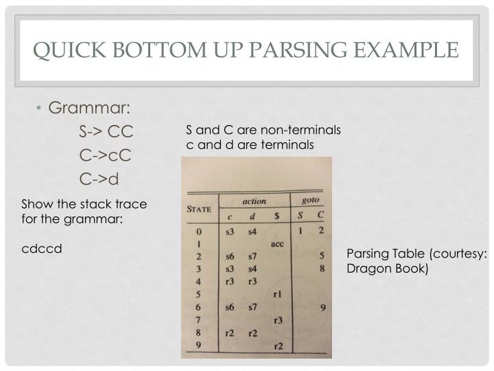 Quick Bottom up parsing example