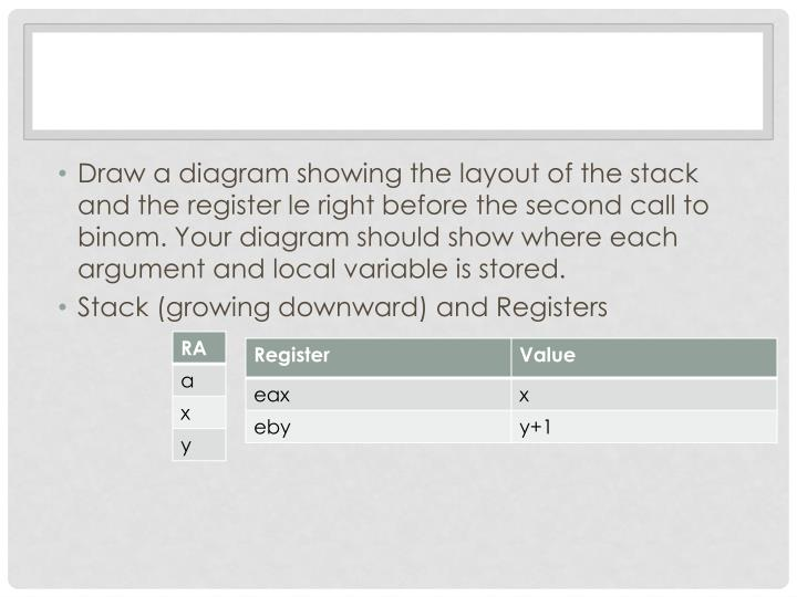 Draw a diagram showing the layout of the stack and the register le right before the second call to