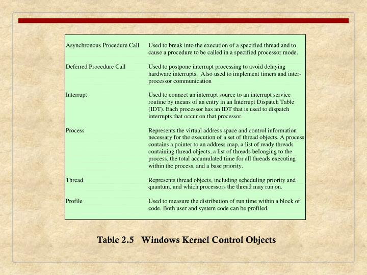 Table 2.5   Windows Kernel Control Objects