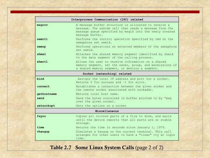 Table 2.7   Some Linux System Calls