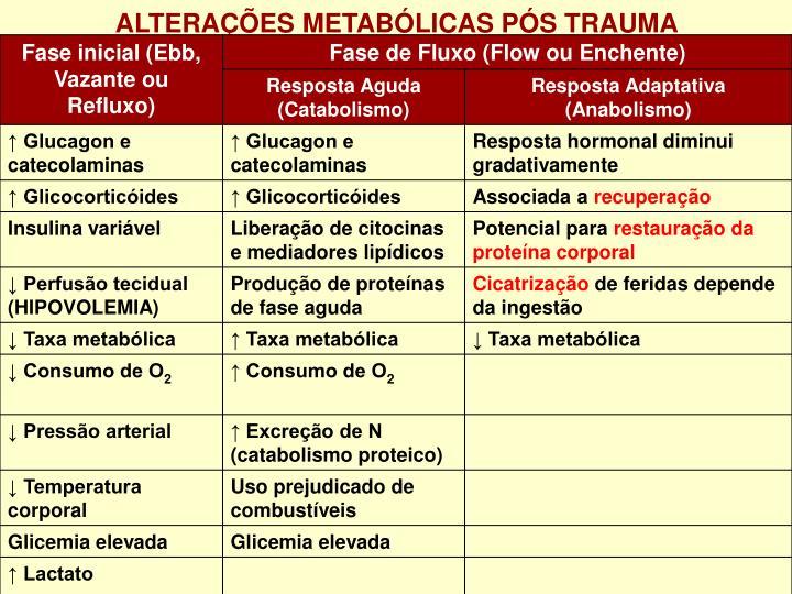 ALTERAÇÕES METABÓLICAS PÓS TRAUMA