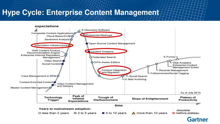 Hype Cycle: Enterprise Content Management