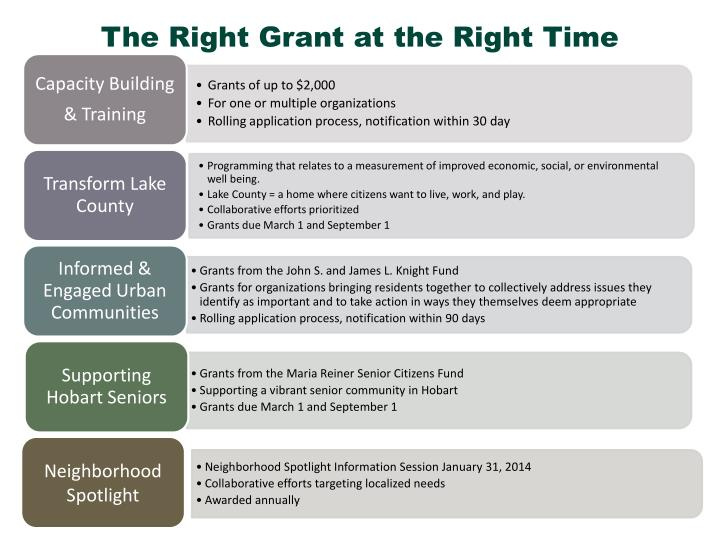 The Right Grant at the Right Time