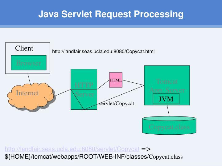 Java Servlet Request Processing