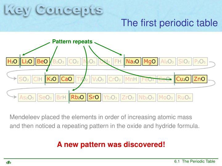 Pattern repeats