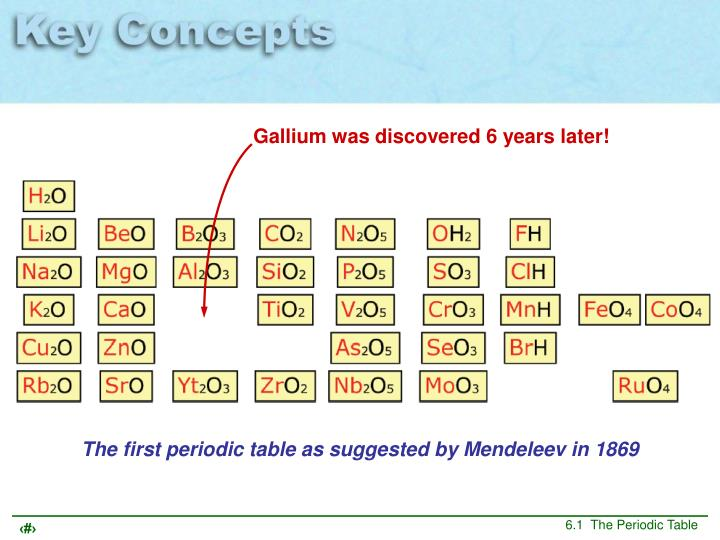 Gallium was discovered 6 years later!