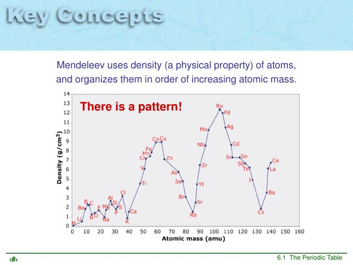 Mendeleev uses density (a physical property) of atoms, and organizes them in order of increasing atomic mass.