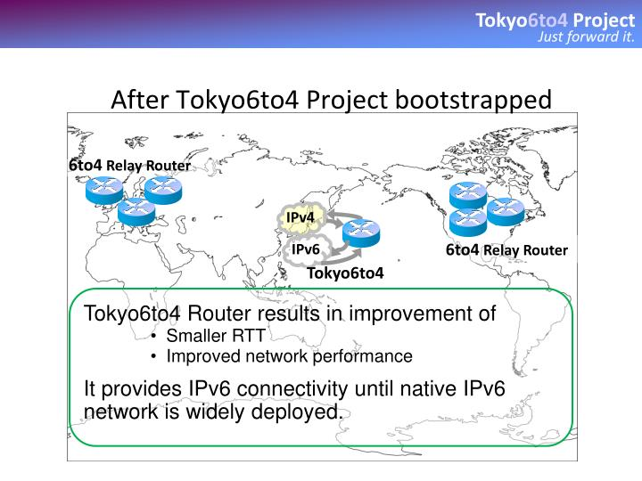 After Tokyo6to4 Project bootstrapped