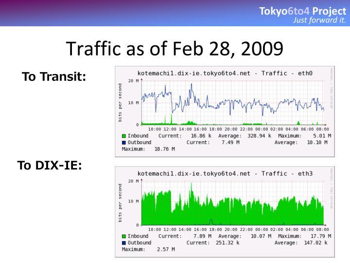Traffic as of Feb 28, 2009