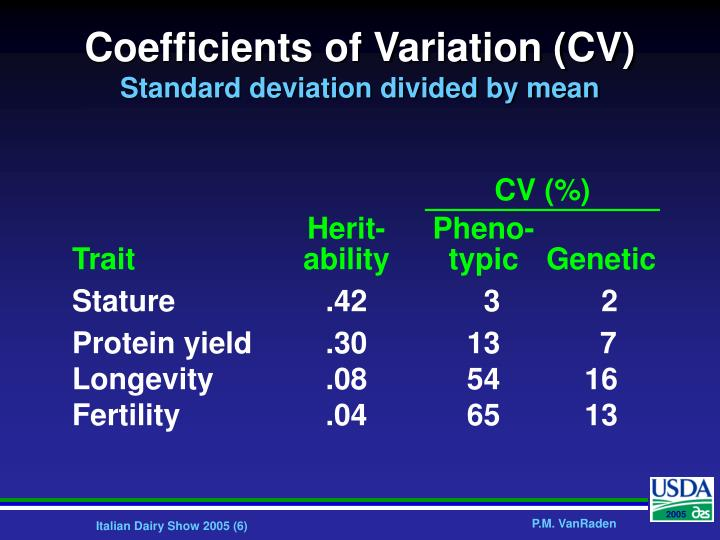 Coefficients of Variation (CV)