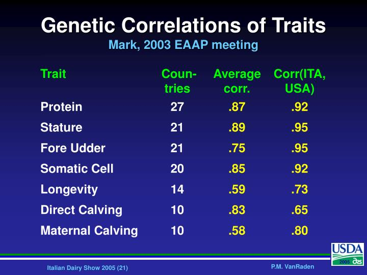 Genetic Correlations of Traits