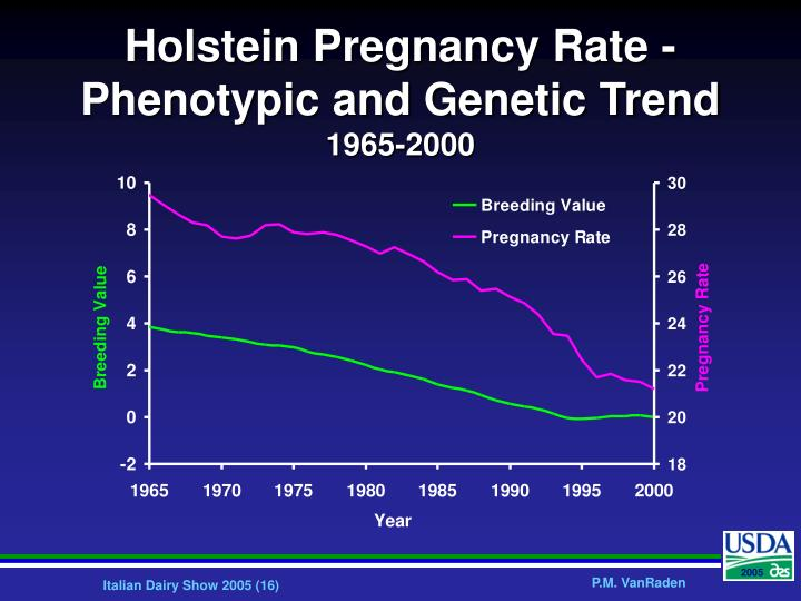 Holstein Pregnancy Rate - Phenotypic and Genetic Trend