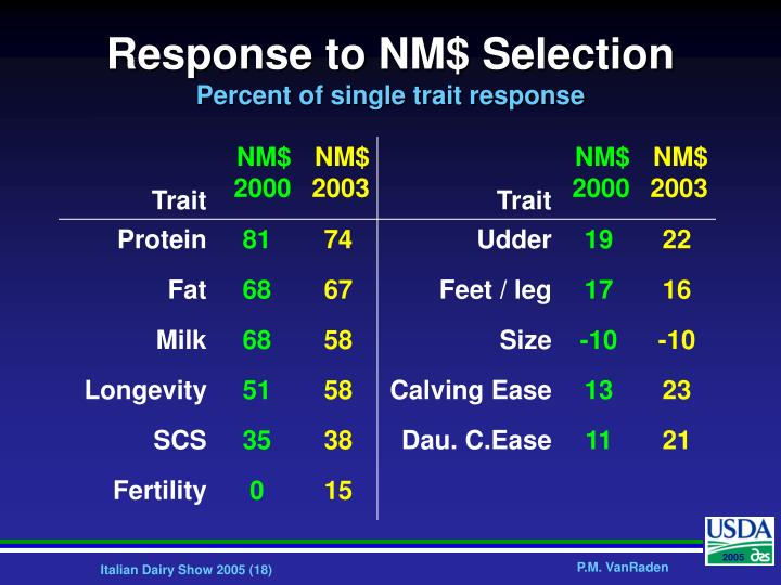 Response to NM$ Selection