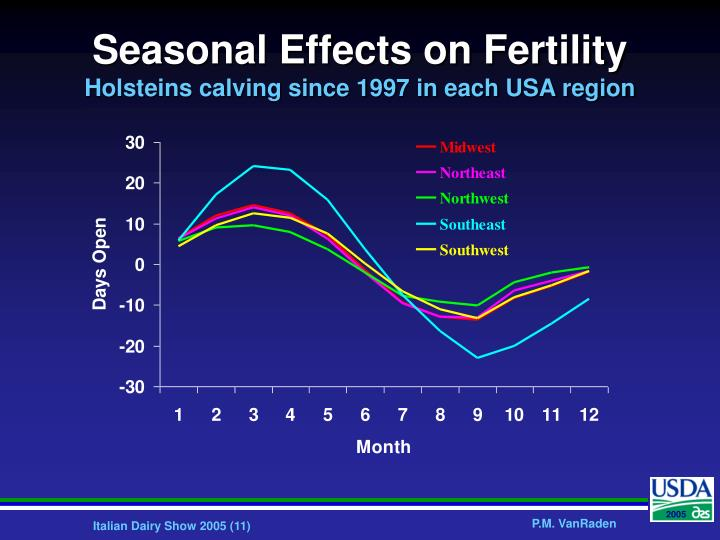 Seasonal Effects on Fertility