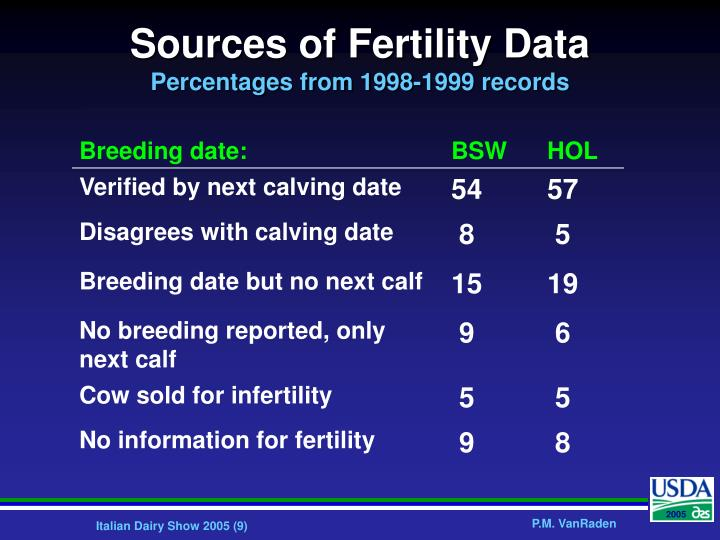 Sources of Fertility Data