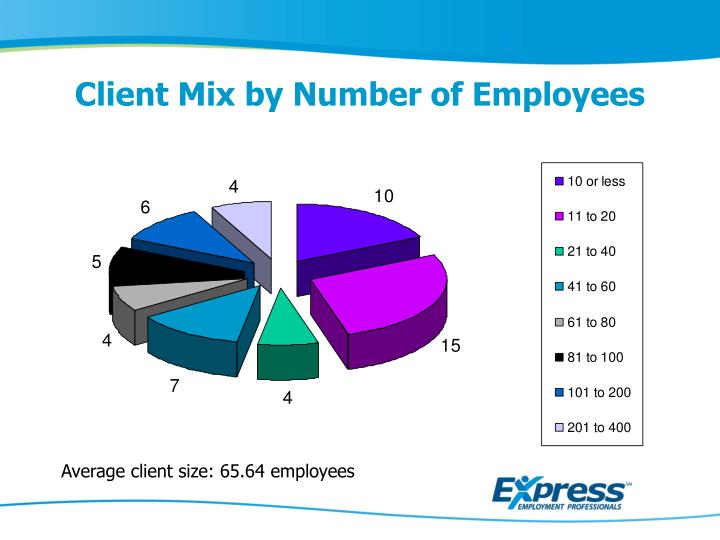 Client Mix by Number of Employees