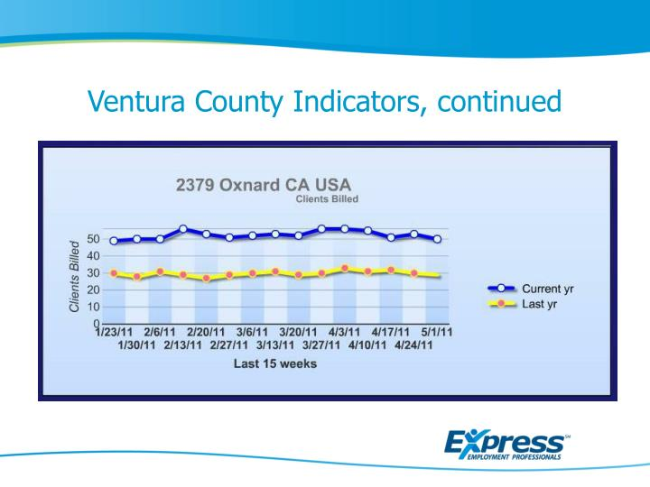 Ventura County Indicators,