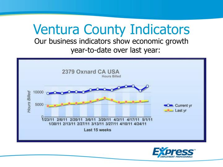 Ventura County Indicators
