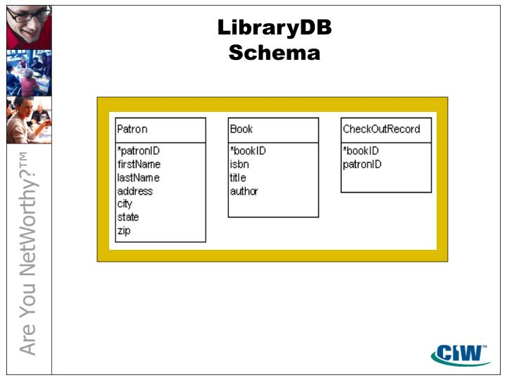 LibraryDB