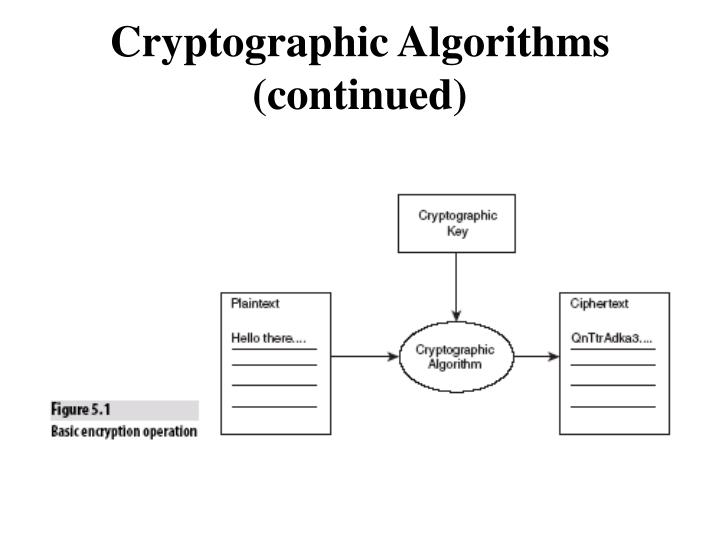 Cryptographic Algorithms (continued)