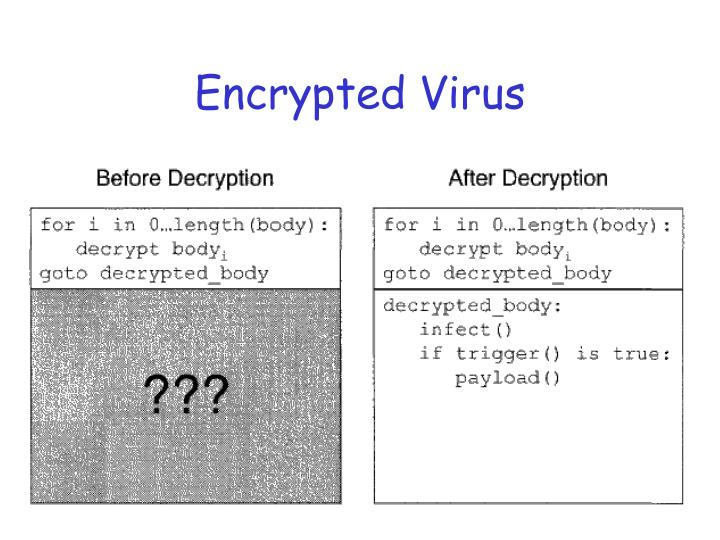 Encrypted Virus