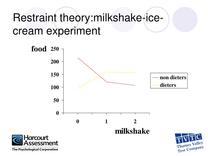 Restraint theory:milkshake-ice-cream experiment