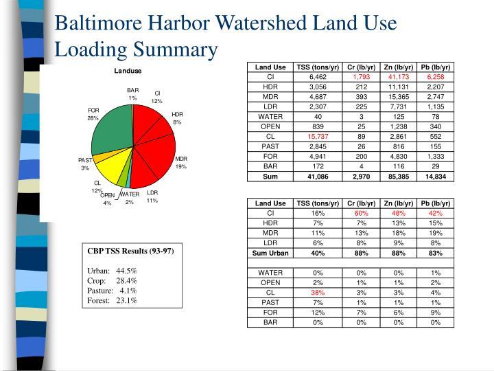 Baltimore Harbor Watershed Land Use Loading Summary